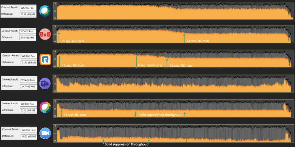 Noise suppression
